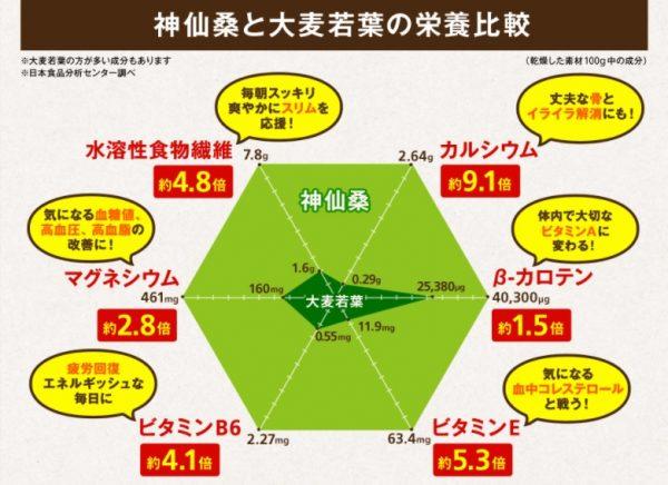 神仙桑抹茶ゴールド_公式サイト画像(桑の葉と大麦若葉の比較図)